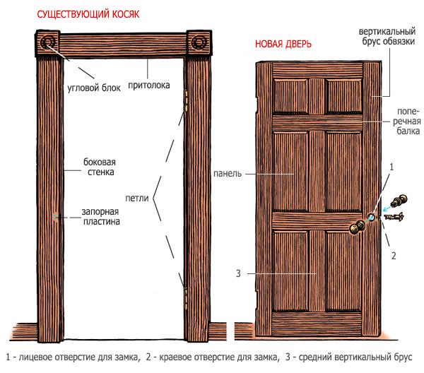 Изготовить дверные полотна